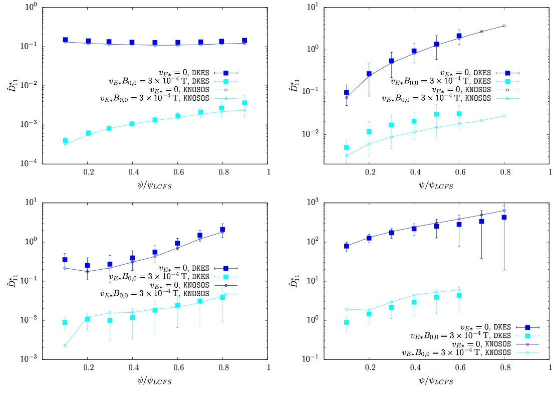 Radial profile of normalized monoenergetic radial transport coefficient calculated with DKES (full squares) and KNOSOS (small open circles with lines) for W7-X (top left), LHD (top right), NCSX (bottom left) and TJ-II (bottom right). Cyan corresponds to the $\sqrt{\nu}$ regime and blue to the 1/$\nu$ regime.
