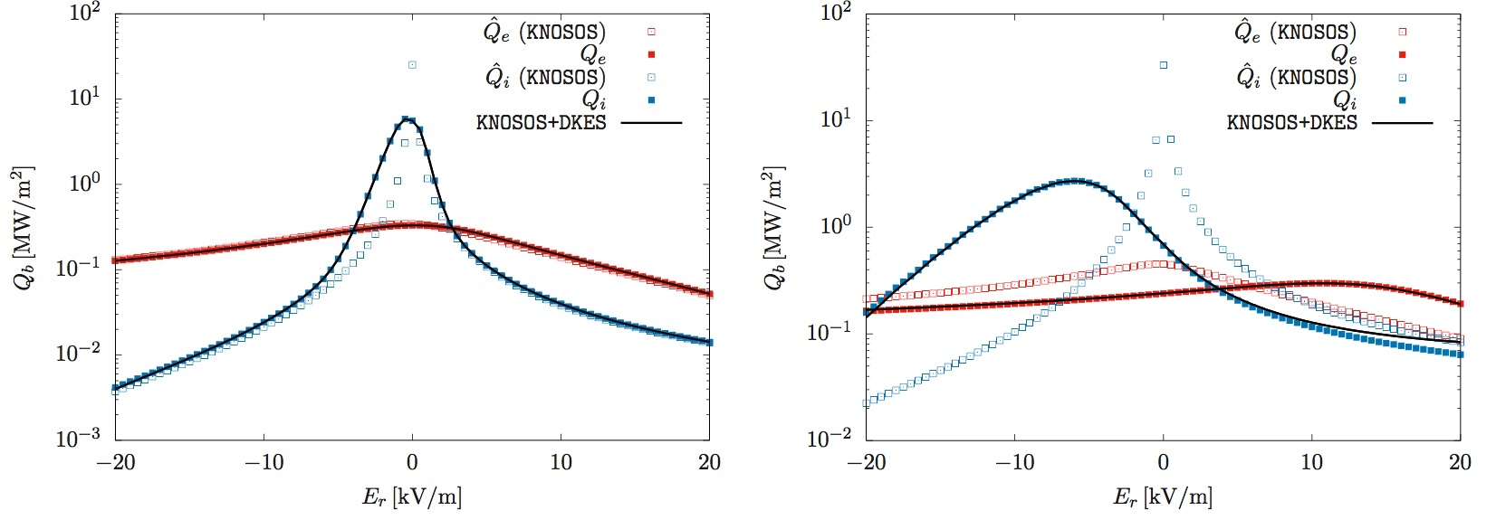Radial energy flux as a function of the radial electric field for a W7-X plasma (left) and an LHD plasma (right) calculated with (full squares) and without (open squares) tangential magnetic drift . Blue corresponds to ions and red to electrons.