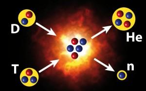 La reacción de fusión de Deuterio-Tritio, con los productos de Helio y un neutrón